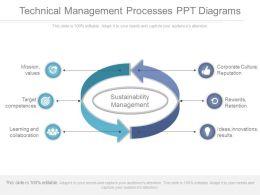 Technical Management Processes Ppt Diagrams
