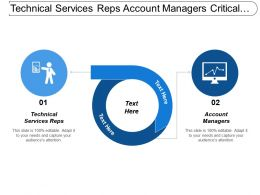 Technical Services Reps Account Managers Critical Sales Challenges