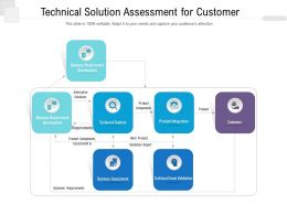 Technical Solution Assessment For Customer