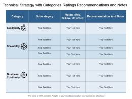 Technical Strategy With Categories Ratings Recommendations And Notes