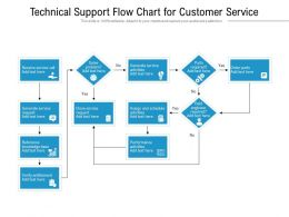 Technical Support Flow Chart For Customer Service