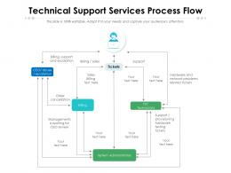 Technical Support Services Process Flow