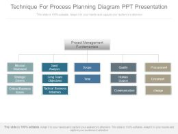 Technique For Process Planning Diagram Ppt Presentation