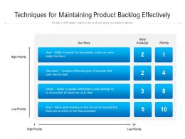 Techniques For Maintaining Product Backlog Effectively