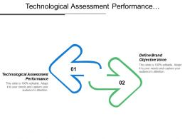 Technological Assessment Performance Define Brand Objective Voice Measure Market