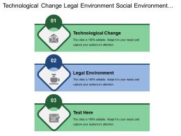 Technological Change Legal Environment Social Environment Screening Ideas