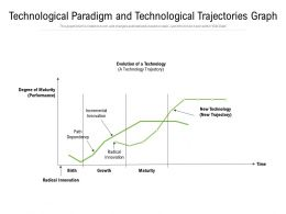 Technological Paradigm And Technological Trajectories Graph