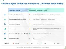 Technologies Initiatives To Improve Customer Relationship Successive Ppt Powerpoint Presentation Deck