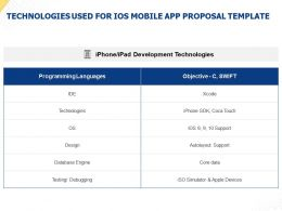 Technologies Used For IOS Mobile App Proposal Template Ppt Powerpoint Presentation Files