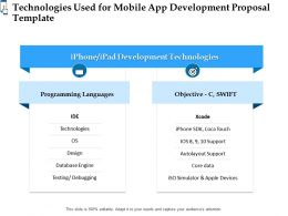 Technologies Used For Mobile App Development Proposal Template Ppt Powerpoint Styles