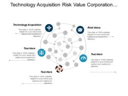 Technology Acquisition Risk Value Corporation Offshore Lifecycle Pricing Cpb