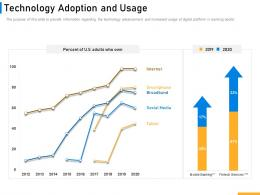 Technology Adoption And Usage Implementing Digital Solutions In Banking Ppt Ideas