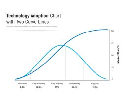 Technology Adoption Chart With Two Curve Lines