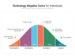 Technology Adoption Curve For Individuals