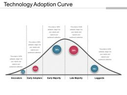 Technology Adoption Curve Powerpoint Slide Presentation Examples