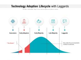 Technology Adoption Lifecycle With Laggards