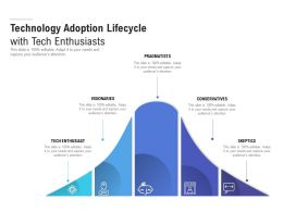 Technology Adoption Lifecycle With Tech Enthusiasts