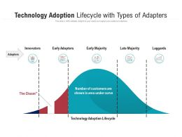 Technology Adoption Lifecycle With Types Of Adapters