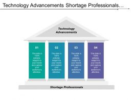 Technology Advancements Shortage Professionals Global Brand Management Mobile Networking