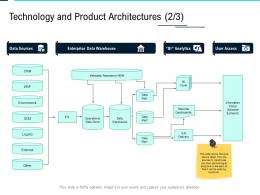 Technology And Product Architectures External Data Integration Ppt Outline Clipart