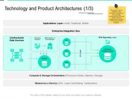 Technology And Product Architectures Integration Data Integration Ppt File Designs