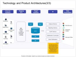 Technology And Product Architectures L2116 Ppt Powerpoint Presentation Ideas Slide