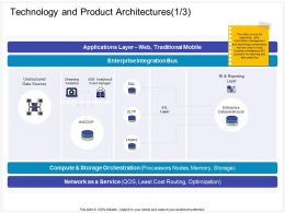 Technology And Product Architectures Manager Ppt Powerpoint Presentation Model Show