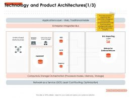 Technology And Product Architectures Memory Ppt Powerpoint Presentation Slides Inspiration