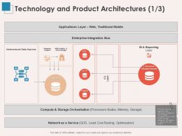 Technology And Product Architectures Sources Ppt Powerpoint Presentation Slide