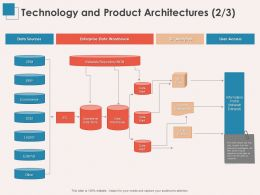 Technology And Product Architectures Warehouse Ppt Powerpoint Presentation Deck