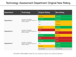 Technology Assessment Department Original New Rating