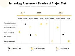 Technology Assessment Timeline Of Project Task