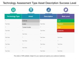 Technology Assessment Type Asset Description Success Level