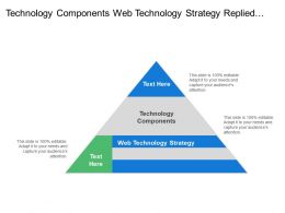 Technology Components Web Technology Strategy Replied Implementation Acquisition Costs