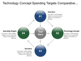 Technology Concept Spending Targets Comparative Data Consensus Religion
