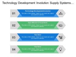 Technology Development Involution Supply Systems Gaps Mission Critical Skills