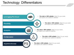 Technology Differentiators