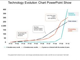 Technology Evolution Chart Powerpoint Show