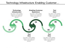 Technology Infrastructure Enabling Customer Experience Organization Change Enablement