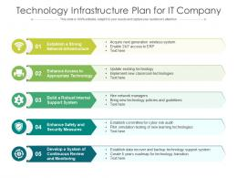 Technology Infrastructure Plan For It Company