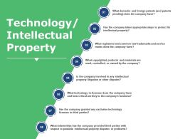 Technology Intellectual Property Ppt Visual Aids Summary
