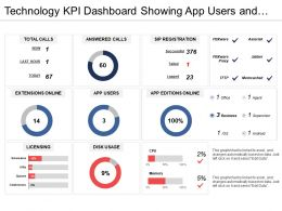 Technology Kpi Dashboard Showing App Users And Disk Usage