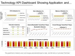 Technology Kpi Dashboard Showing Application And Compute Availability