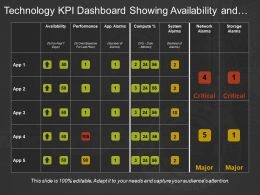 Technology Kpi Dashboard Showing Availability And Performance