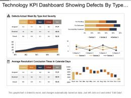 Technology Kpi Dashboard Showing Defects By Type And Severity