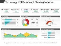 Technology Kpi Dashboard Showing Network Activities And Device Usage