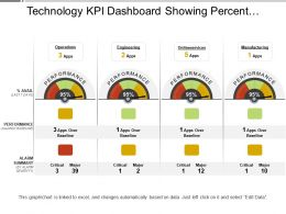 Technology Kpi Dashboard Showing Percent Availability And Performance