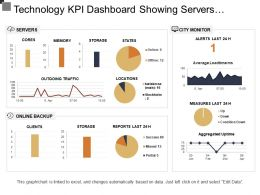 Technology Kpi Dashboard Showing Servers Online Backup And City Monitor