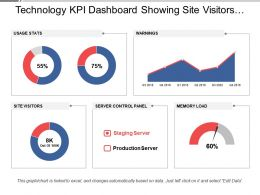 Technology Kpi Dashboard Showing Site Visitors And Server Control Panel