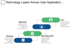 Technology Layers Arrows User Application Operating System And Hardware